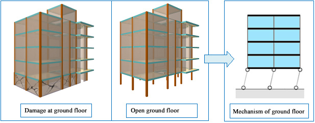 The non-uniform stiffness distribution between floors causes there to be greater forces acting on the columns of the less rigid floors, giving rise to fragile fractures if the elements have not been designed accordingly.