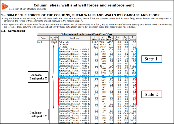 """Forces and reinforcement of columns, shear walls and walls"" report."