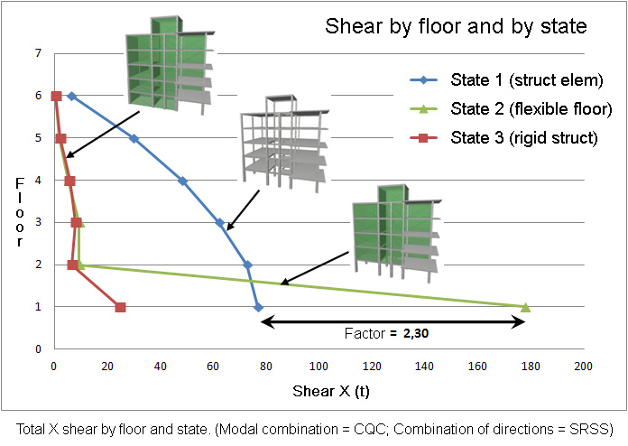 Total X shear by floor and state. (Modal combination = CQC; Combination of directions = SRSS)