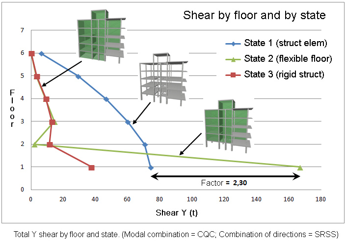 Total Y shear by floor and state. (Modal combination = CQC; Combination of directions = SRSS)