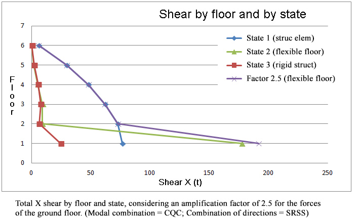 Total X shear by floor and state, considering an amplification factor of 2.5 for the forces of the ground floor. (Modal combination = CQC; Combination of directions = SRSS)